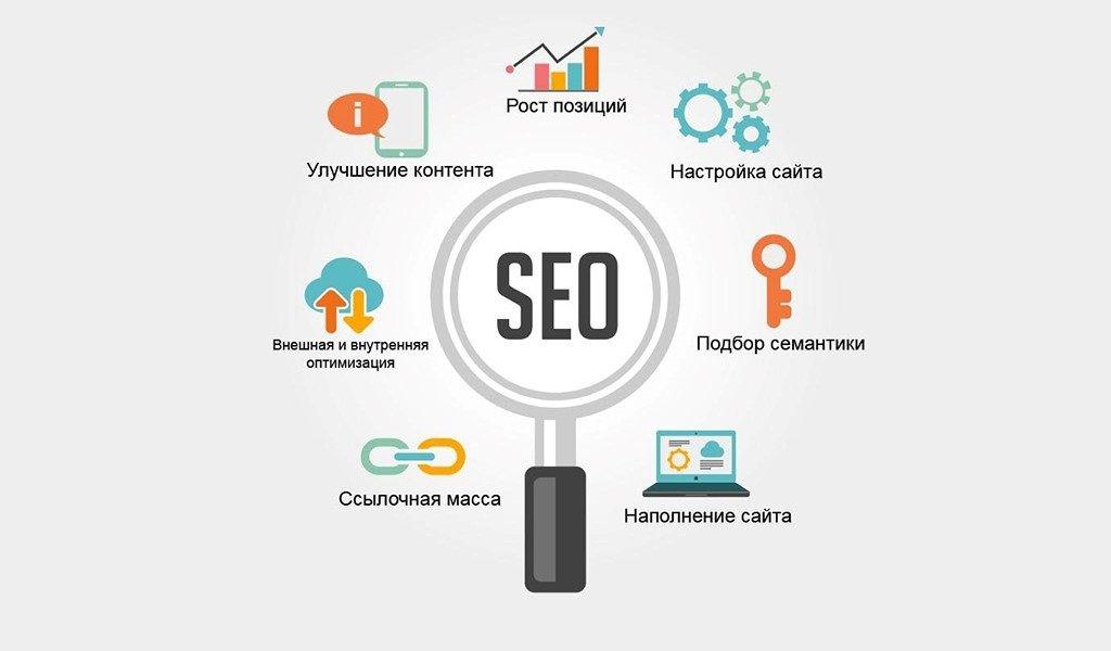 Правила поисковой оптимизации статей